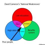 nationalweaknesses